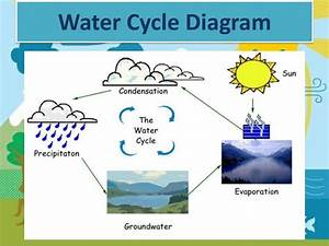 Simple Water Cycle Drawing At Getdrawings Com