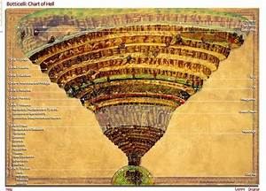 Reconstruction Plans Chart Interactive Chart Of Hell Dante 39 S Inferno
