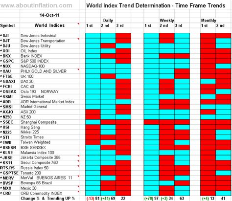 World Indices Trend Determination 14 October 2011 Time
