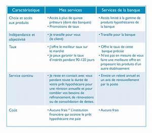 Courtier En Banque : la banque ou le courtier ~ Gottalentnigeria.com Avis de Voitures