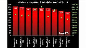 Tesla Model S Comparison Chart With Range Acceleration