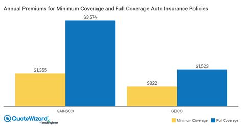 Colorado car insurance minimum liability requirements are 25/50/15 for bodily injury and property coverage. GAINSCO Auto Insurance Review (2020)   QuoteWizard