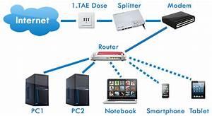 Netzwerk Einrichten Mit Router : wlan router anschlie en so verkabeln sie ihr netzwerk ~ One.caynefoto.club Haus und Dekorationen