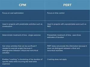 Network Analysis Pert Cpm  Critical Path Method  2019