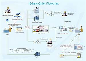 Order Flow Chart Is A Type Of Flow Chart And It Visually Depicts The Whole Order Process Via