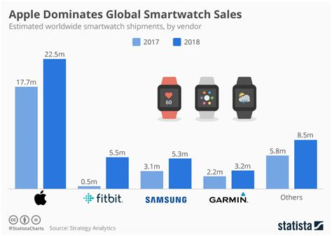 chart apple dominates global smartwatch sales statista