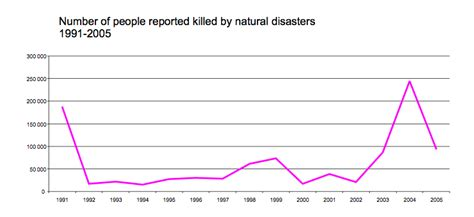 Emergency Disaster Response Mission 2014 Feeding The World