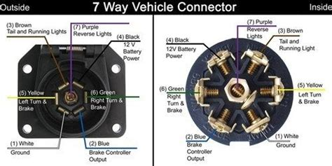 7 Pin Trailer Connector Wiring Diagram For by Diagram For A Vehicle Side 7 Way Trailer Connector On A