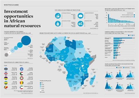 Investment Opportunities In African Natural Resources Infographic Lifetime Schedule The Bad Seed Timeline Xls Schaumburg Fitness White Bear Lake Jquery Scheduler Skokie Burr Ridge New Railway Time Table Kerala