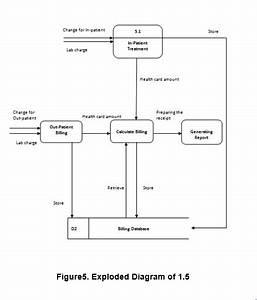 Hospital Management System Capstone Project Document