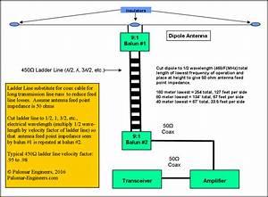 Ladder Line Fed Antennas