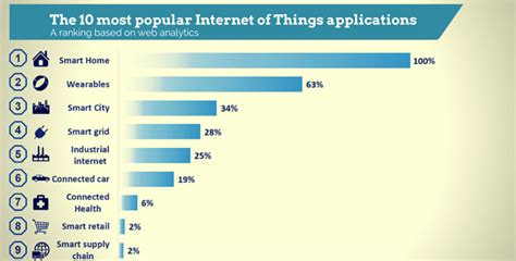 The 10 Most Popular Internet Of Things Applications Right Now