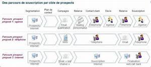 Que Veut Dire Crm : d finition parcours client d finitions marketing ~ Gottalentnigeria.com Avis de Voitures