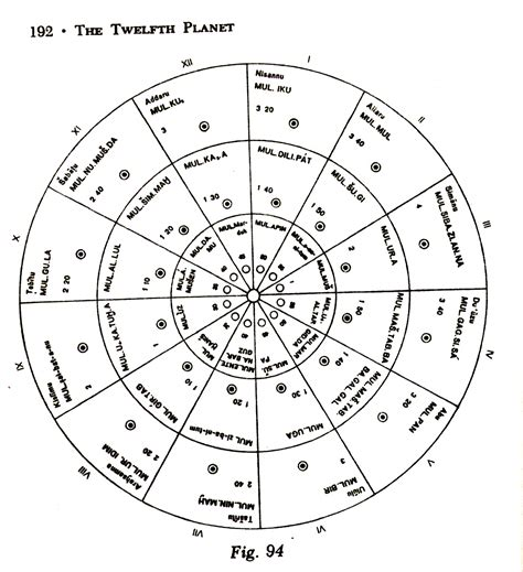 Mesopotamian Astronomy Tools (page 4) - Pics about space