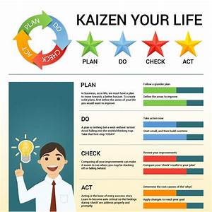 Kaizen  5 Principles To Ensure The Success Of The Japanese