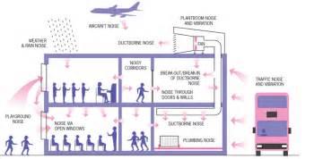 noise control  buildings  architectural acoustic