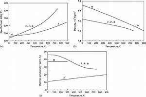 Thermophysical Properties Of Different Phases In Steel P20 As A