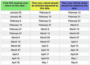 Irs Tax Refund Turnaround Chart Mighty Taxes