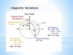 Variations In Magnetic Declination