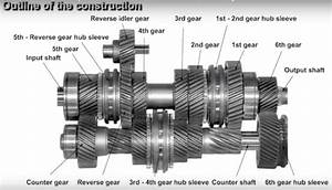 Manual Transmission Diagram Schaeffler Eclutch Changing