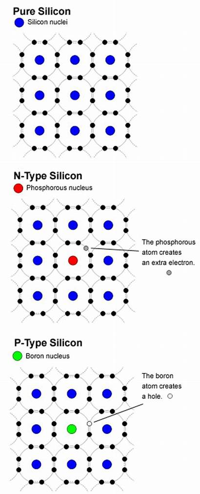 Silicon Type Semiconductors Chemistry Definition Ntype Electron