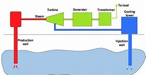 Simplified Structure Of Deep Geothermal Energy Production