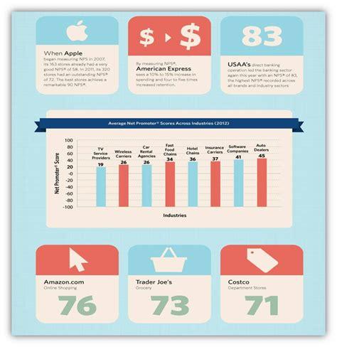 W5 Business Coaching | Net Promoter Score