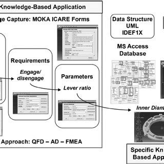 The Design Functions Of A Knowledge Based Pdf Summary Of The Proposed Method And Study Qfd