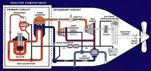 How Do Nuclear Reactors On Submarines Cope With The Sea