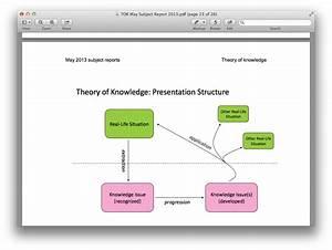 Ib Theory Of Knowledge