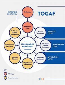 What Is Enterprise Architecture  Ea