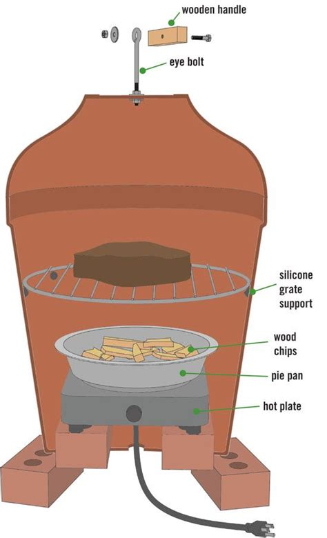 smoker   ceramic planters shtf survival secrets