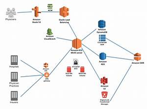 Create A Healthcare Data Hub With Aws And Mirth Connect