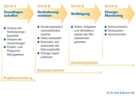 Change Management Beratung Für Veränderungen