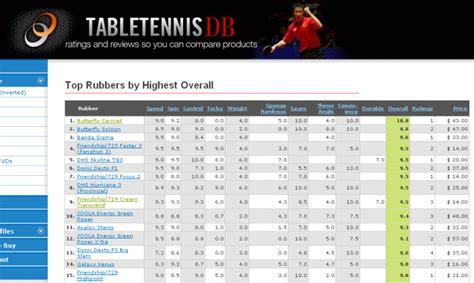 usa table tennis ratings comparison charts on tabletennisdb com alex table tennis