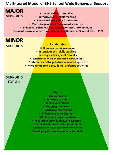 positive behaviour support bulleen heights school