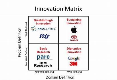 Innovation Apple Management Matrix Process Business Innovators