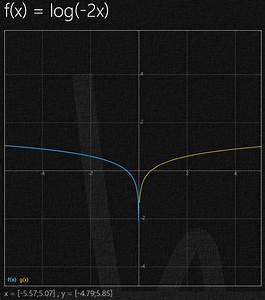 Nullstellen Berechnen Ableitung : funktionen funktionen berechnen und zeichnen mit h henlinien mathelounge ~ Themetempest.com Abrechnung