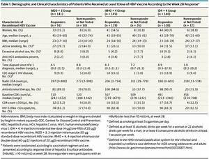 Long-term Immun... Hepatitis B Surface Antibody