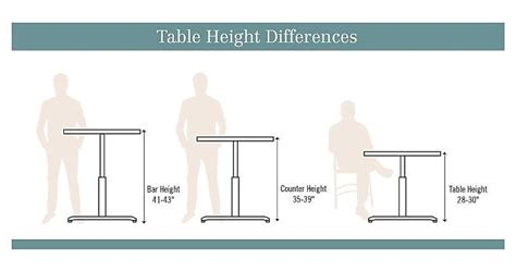 Average Living Room Table Height by What S The Difference Between Standard Vs Counter Vs Bar