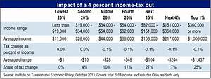 Another Ohio tax cut for the affluent?