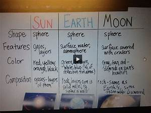 51 Best Images About Space Sun Moon And Earth On Pinterest