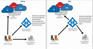 Azure Ad Cloud Governed Management For On