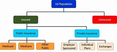 Insurance Health Care Private Plans Pos Types
