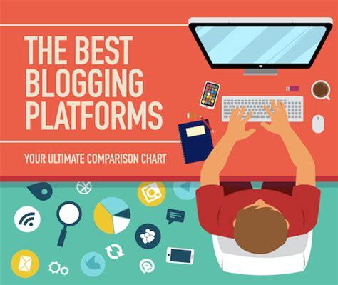 best blogs best free blogging in 2018 compare platforms