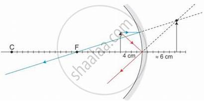Mirror Concave Curvature Radius Distance Object Physics