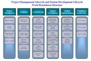 Project Management Work Breakdown Structure Template