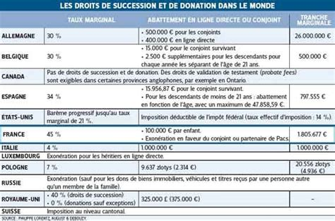 montant des droits de succession droits succession