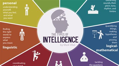 The Nine Types Of Intelligence Every Person Has