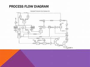 Flow Diagram Biodiesel Production